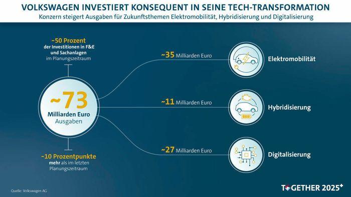 Volkswagen investerer 35 milliarder i elbiler de neste fem årene.