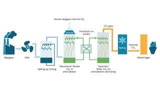 – Vi blir de første i verden som fanger CO2 fra et sementanlegg