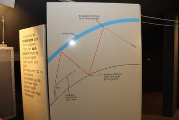 Forklaring av forskjellen på kort- og langbølger. Er en del av museumsutstillingen ved Jeløy Radio.