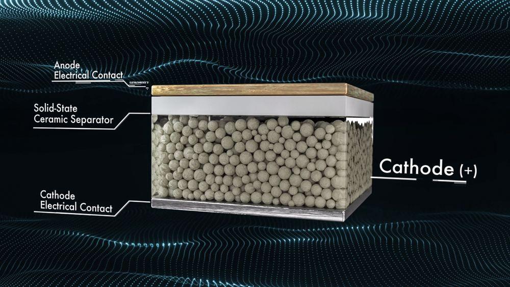 Anodefritt batteri: Det er det QuantumScape kaller sitt faststoff litiummetall batteri. Det vokser fram en tynn anode i form av litium metall mellom den keramiske separatoren og strømelektroden første gang batteriet lades.