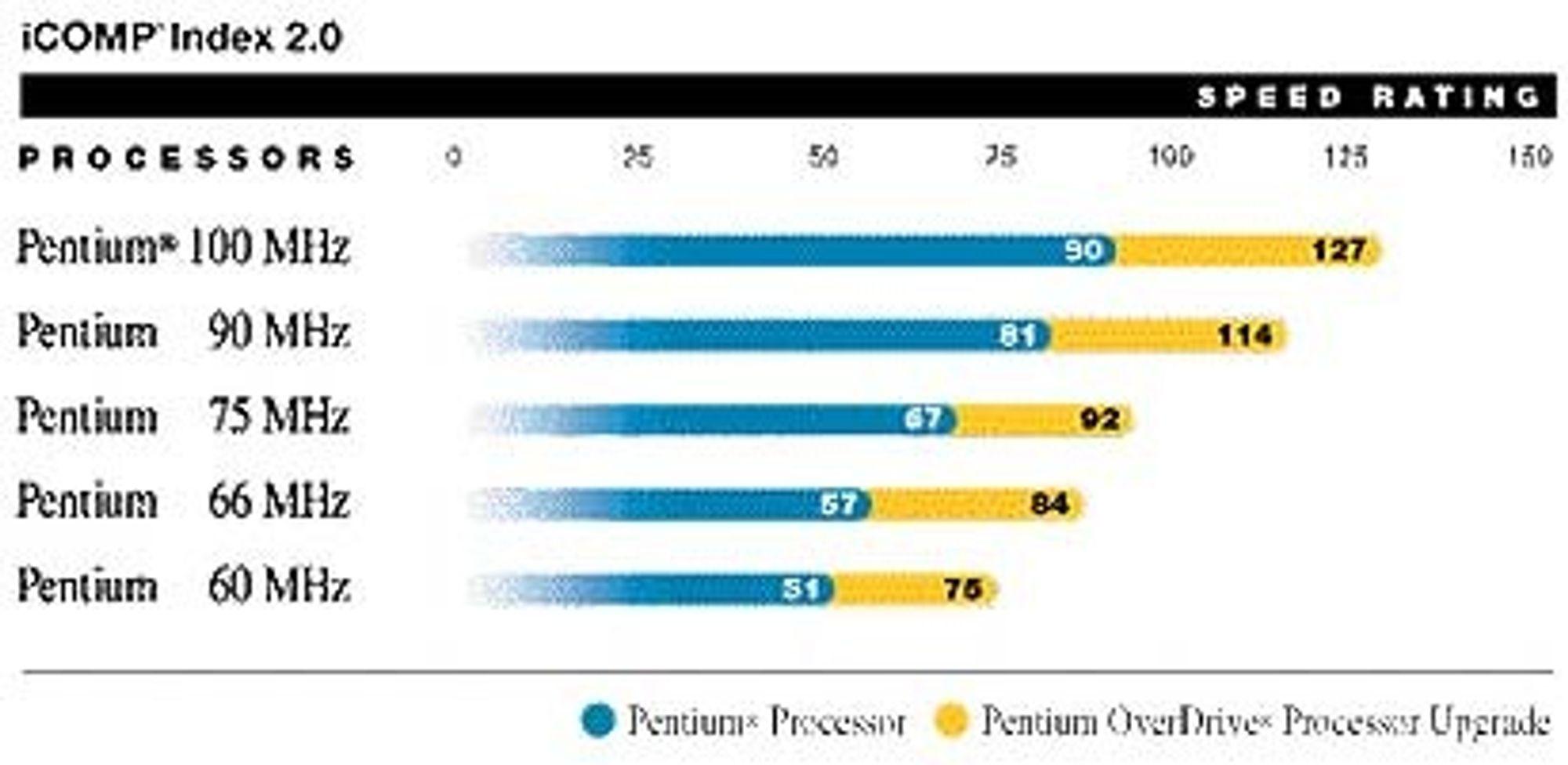 iCOMP Index 2.0-resultater for Intel Pentium-prosessorer.