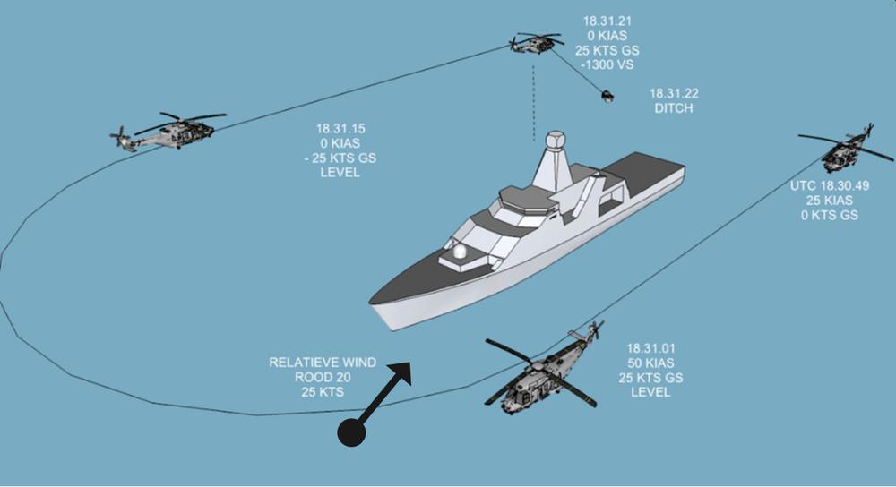 Illustrasjon av flygningens siste 33 sekunder med vindretning og -hastighet, indikert lufthastighet og bakkehastighet.