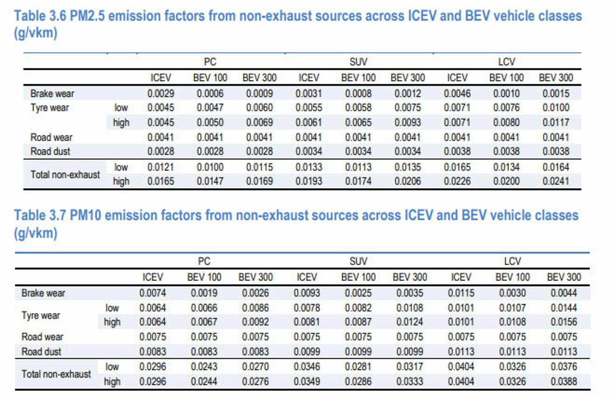Utslippsfaktorene for BEV100 og BEV300 kalkulert med utgangspunkt i et estimat for vekten på elbiler med rekkevidde på 100 og 300 miles. PM-utslipp for bensin- og dieselbiler er antatt å være likt.