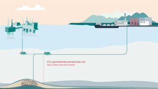 Første fase av CO2-lageret er på 1,5 millioner tonn i året: Potensielt har de kunder som vil lagre 48 millioner