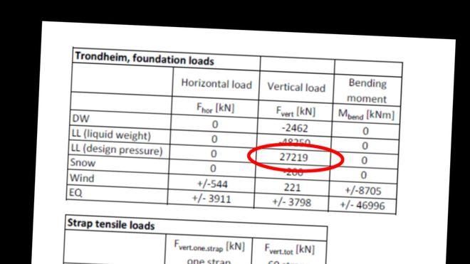 Misforsto denne tabellen da de prosjekterte fundament for 5000 kubikkmeter kokende vann. Nå er de dømt