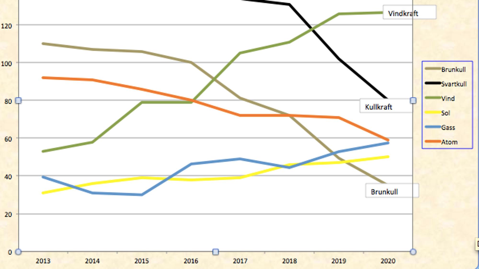 Bruken av vindkraft øker i Tyskland. Bruken av kullkraft faller.