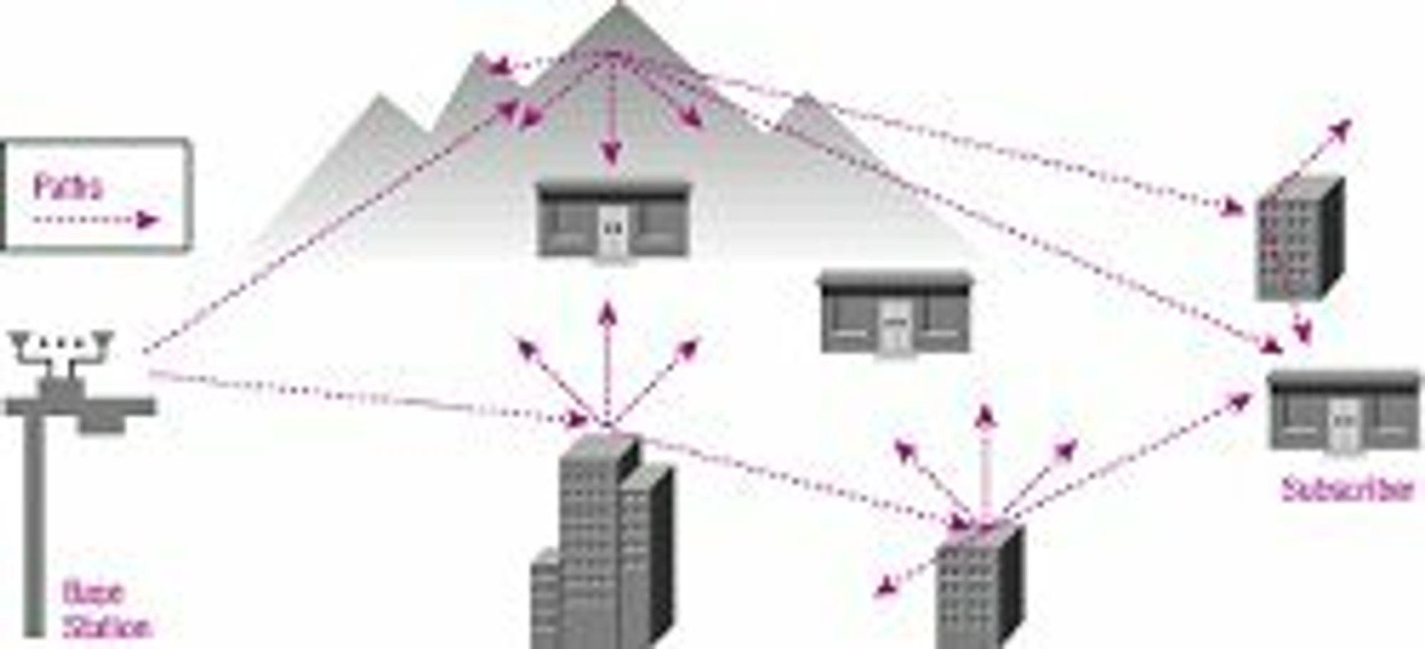 Multichannel Multipoint Distribution Services (MMDS), beskrivelse av høyhastighets aksessmetode for blant annet Internett