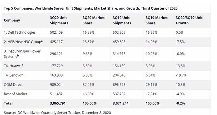 Serverleveranser i tredje kvartal 2020 ifølge IDC.