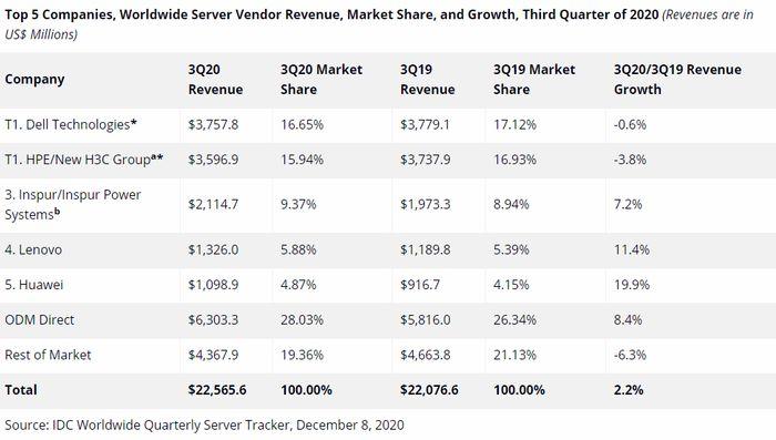 Serveromsetning tredje kvartal 2020 ifølge IDC.
