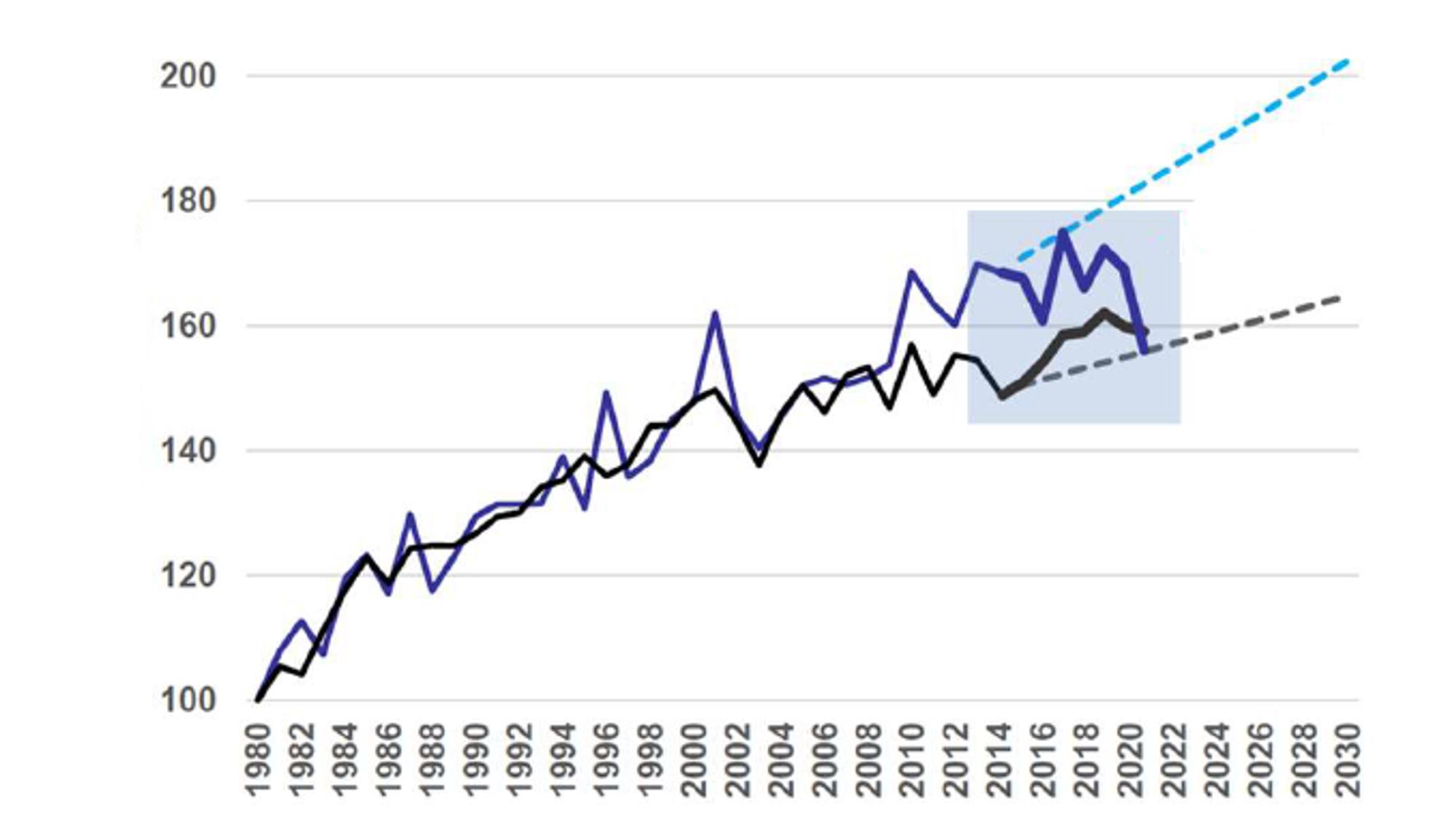 Den svarte linjen viser strømforbruk, mens den lilla viser effekttoppene i Norge. Måleenheten er i ikke KW og KWt, men en indeksert skala med 1980 som basisår. De stiplede linjene er NVEs prognoser.