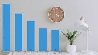 Syv grafer som viser hvordan sivilingeniører har det på hjemmekontor