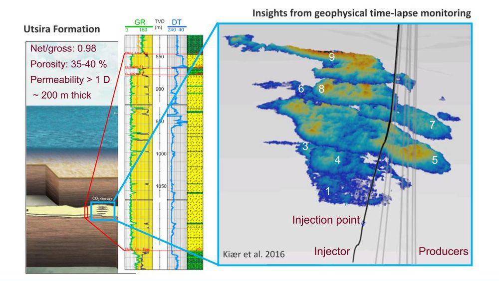 Equinor har fanget og lagret CO2 på norsk sokkel i 25 år på Sleipner-feltet. Ved hjelp av 4D-seismikk kan de se hvordan CO2-en beveger seg i reservoaret.