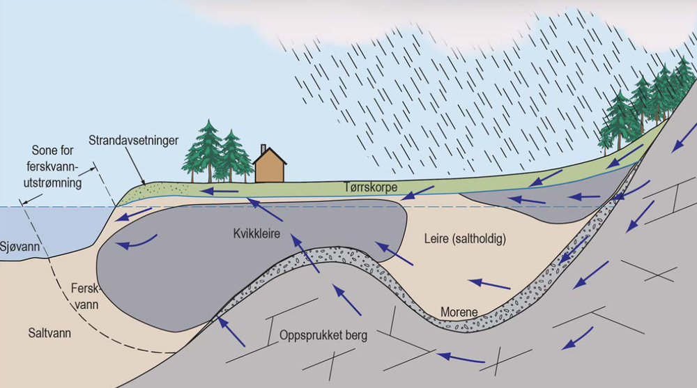 Illustrasjonen viser hvordan ferskvann som over tid strømmer gjennom marin leire kan vaske ut saltet fra leira, og føre til at den stabile leira endrer seg til potensielt skredutsatt kvikkleire.