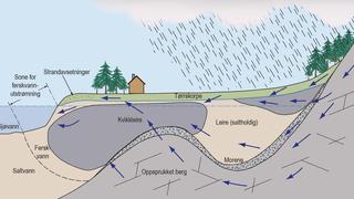 Illustrsjonen viser hvordan ferskvann som over tid strømmer gjennom marin leire kan vaske ut saltet fra leira, og føre til at den stabile leira endrer seg til potensielt skredutsatt kvikkleire.