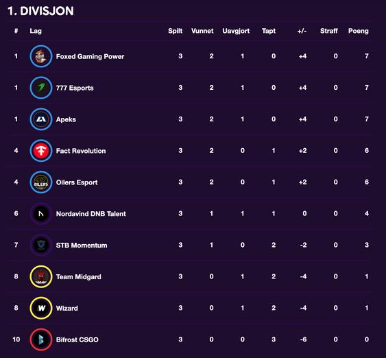 Slik ser tabellen ut før fjerde runde i Telialigaen.
