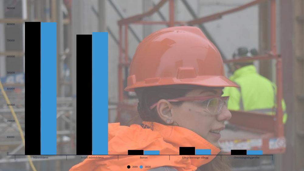 Samlet månedslønn for oljebransjen går ned i snitt.