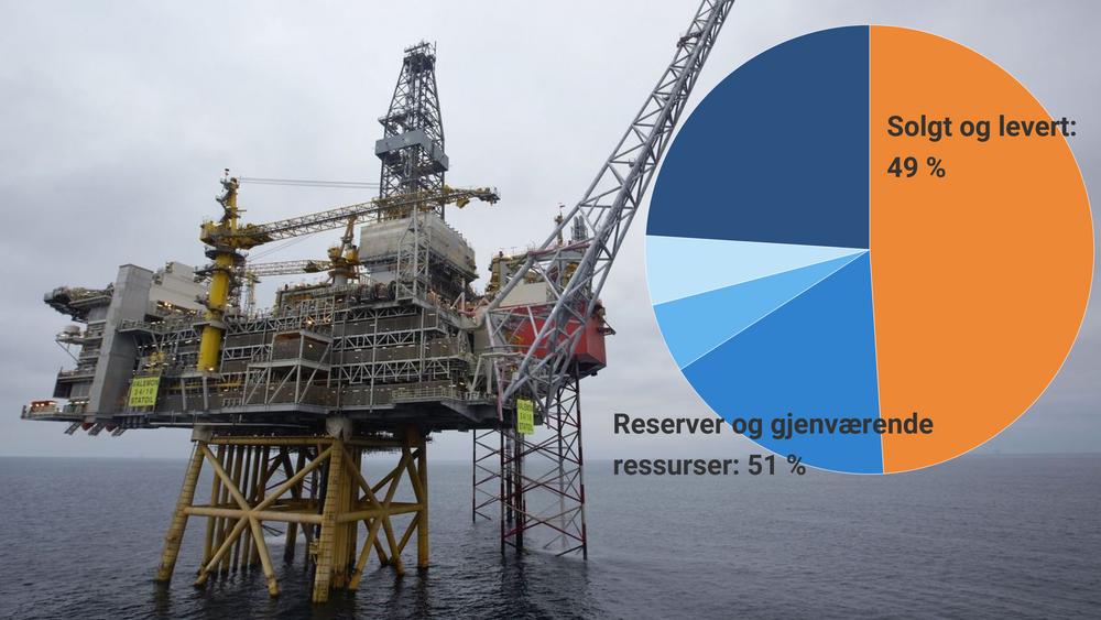 Omkring halvparten av ressursene på norsk sokkel er solgt og levert. Men fremdeles gjenstår rundt 50 milliarder fat olje og gass under hvabunnen, ifølge Oljedirektoratets beregninger.