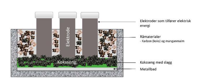 Illustrasjonen viser en ovn som produserer manganlegeringer. Illustrasjon: Trine Asklund Larssen, NTNU/SINTEF