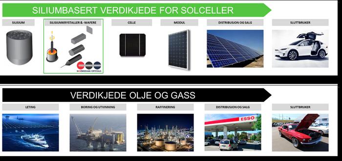 Sammenligning av verdikjedene for solceller og olje og gass.