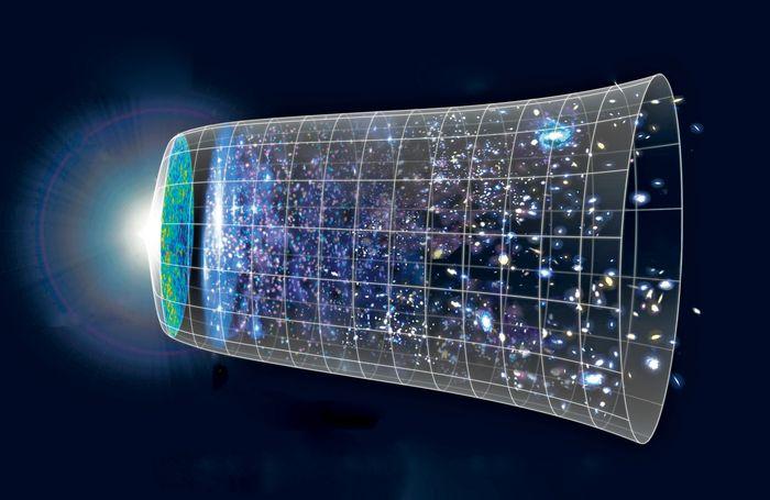 Universets historie og Big Bang starter til venstre i figuren. Det hele startet med et uendelig lite punkt som utvidet seg enormt på en brøkdel av en brøkdel av et sekund. Denne tiden kalles for inflasjonen. 380 000 år senere slapp lyset fri. Det er dette lyset som kalles den kosmiske bakgrunnsstrålingen. Helt til høyre i figuren er slik universet er i dag.