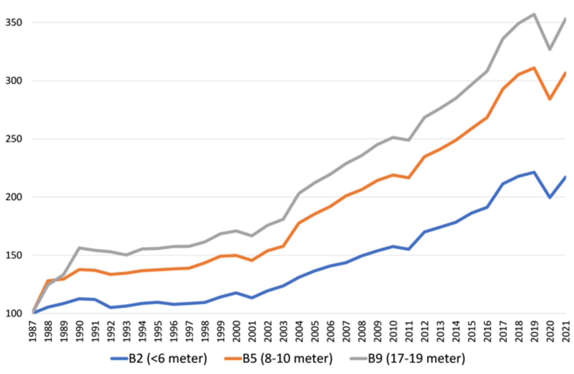 Figur 1: Realprisindeks fullpristakster for personbiler (B2), lastebiler (B5) og vogntog (B9) i sone 3 fra 1987 til 2021.
