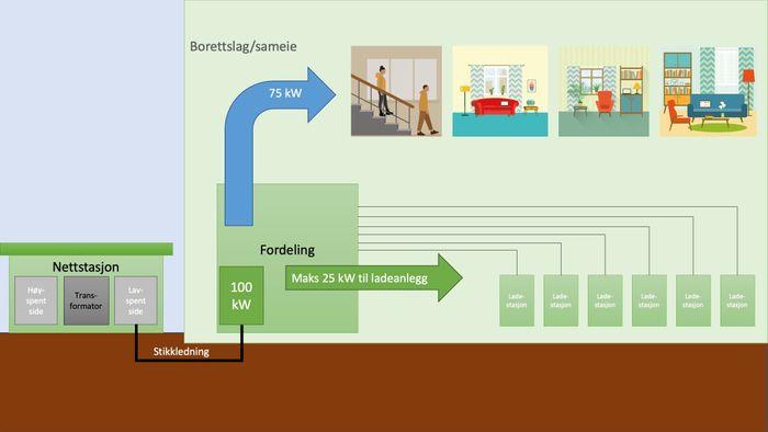 Når flere enn seks beboere ønsker lading er det ikke nok kapasitet i el-anlegget i dette eksempelet.