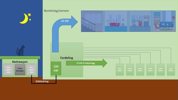 Ladestasjonene i anlegget må snakke sammen slik at de deler tilgjengelig effekt, dette kalles lastbalansering.