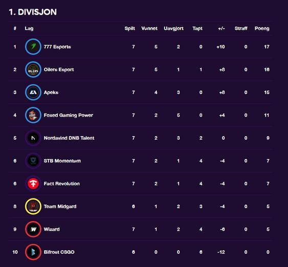 Slik ser tabellen ut etter 7. serierunde.
