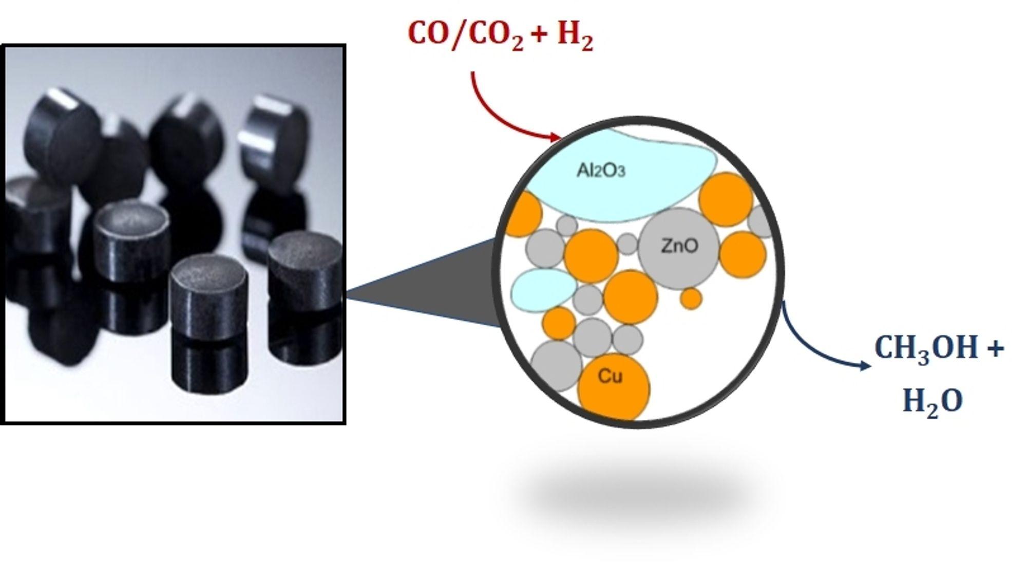 Vil lage grønn metanol fra grønn kraft: Her er oppskriftene