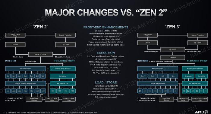 De største forskjellene på AMDs Zen 2- og Zen 3-prosessorkjerner.