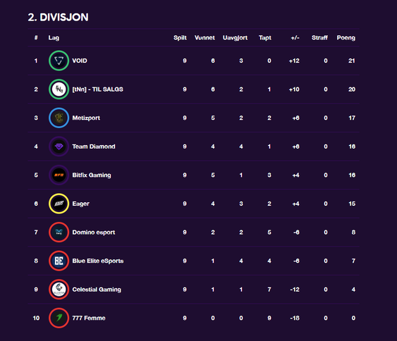 Slik ser tabellen ut etter ferdigspilt serie.