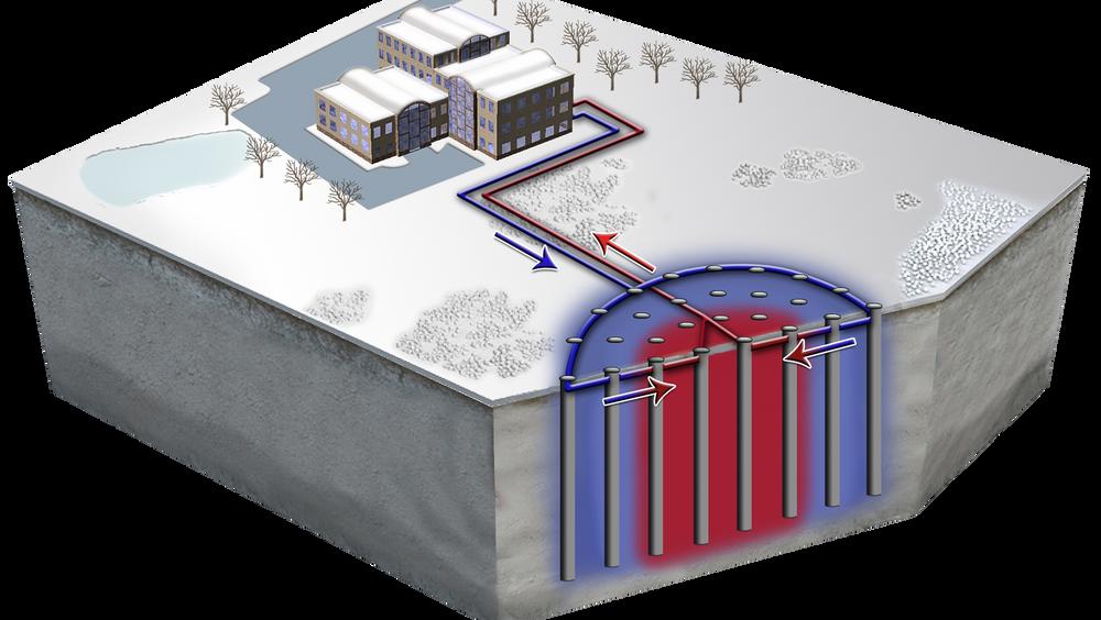 Nå planlegges 500 varmebrønner ved Longyearbyen. En sirkel med hundrevis av brønner holder på varmen gjennom vinteren. Varmepumper kan løfte temperaturen før varmen sendes ut på fjernvarmenettet.
