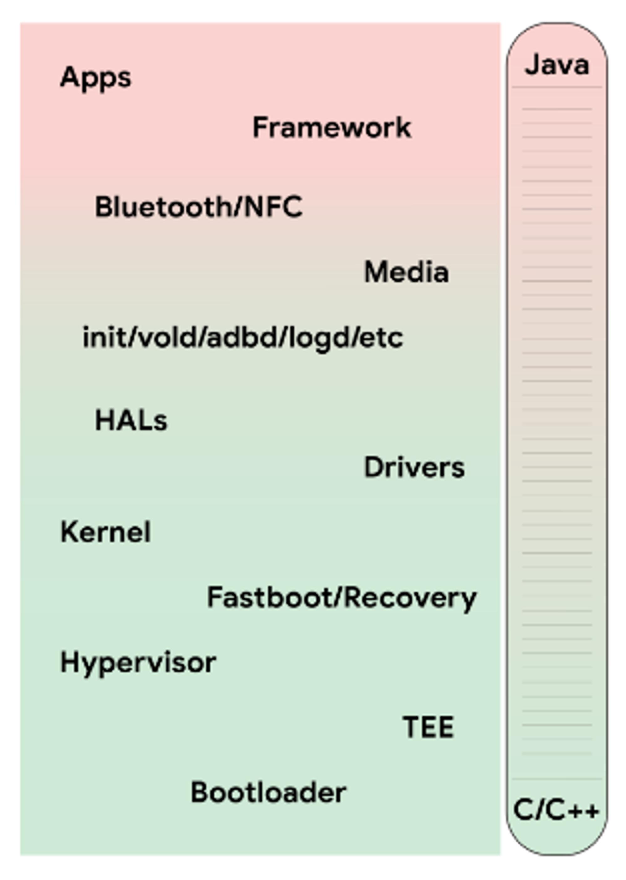 Oversikt over nivåene i Android-operativsystemet og bruken av programmeringsspråk.