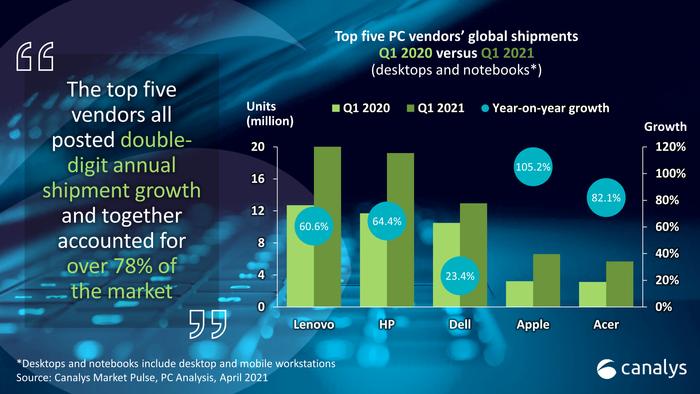 Utviklingen i PC-salget mellom 1Q20 og 1Q21 for de fem markedslederne.