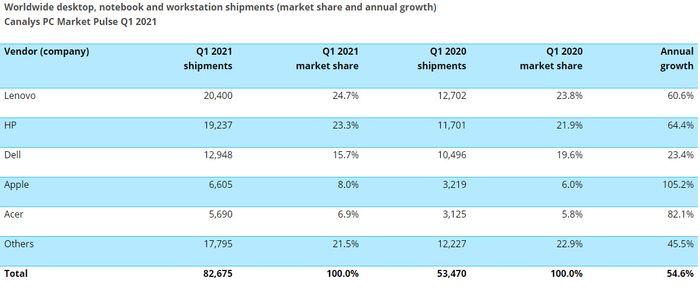 PC-markedet i første kvartal av 2021 ifølge Canalys.
