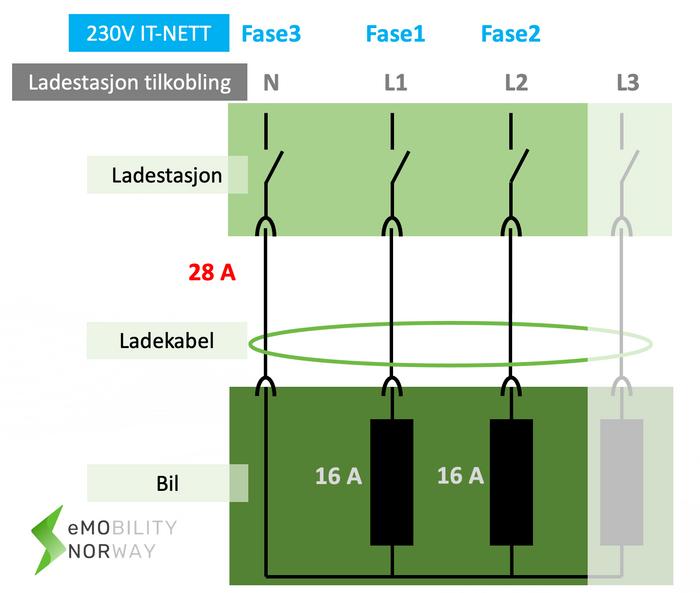 Prinsippskisse for trefaselading på 230 V-nettet.