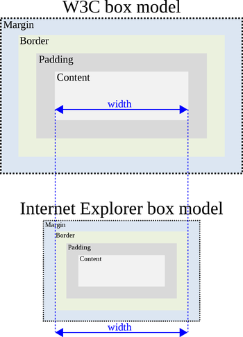 Sammenligning av CSS-boksmodellen slik den fungerer i henhold til W3C-standarden og i eldre utgaver av Internet Explorer.