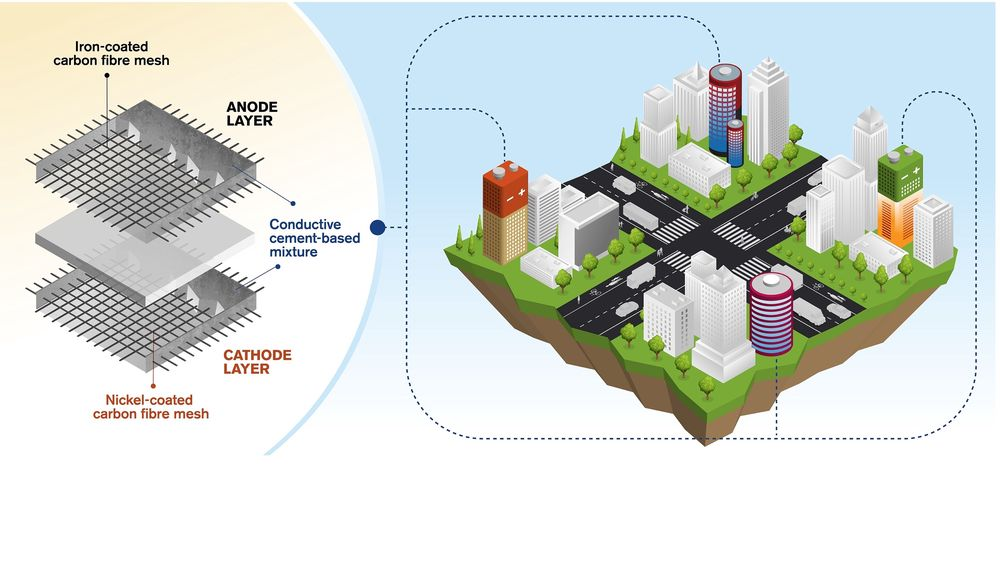 Slik ser forskerne for seg at fremtidsbyen kan få tett i tett med batterier som lagrer strøm fra den uforutsigbar produksjonen som både vind og sol gir.