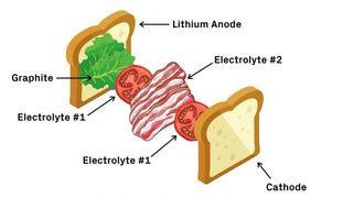 Tegning av brødskive med pålegg som skal illustrere oppbygningen av et batteri.