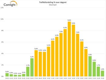 På mange veistrekninger er det liten eller nesten ingen trafikk om natta slik at veilysene kan være avslått i lengre perioder. Grafen har Comlight laget ut fra trafikkdata fra Statens Vegvesen på sammenlignbare strekninger.