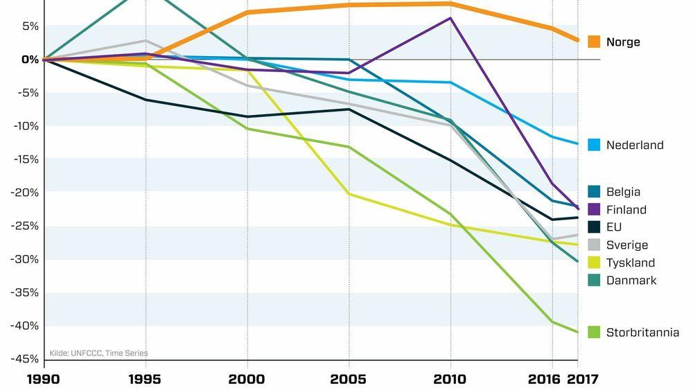 Mens norske utslipp står på stedet hvil, faller de raskt i flere av våre naboland. Vi gjør oppmerksom på at tallene i tabellen er fra FNs klimasekretariat og bare strekker seg til 2017. I perioden 1990-2020 er norske klimagassutslipp redusert med rundt 3 prosent.