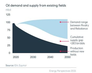 Dette er grafen i Equinors #Energyperspectives som legitimerer leting etter mer olje og gass. Den viser at oljeproduksjonen faller mer enn etterspørselen, også i det «strammeste» scenarioet.