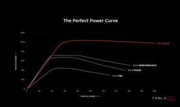 Motorens effektkurve.