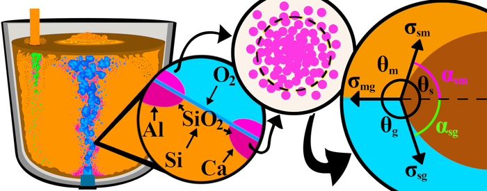 Illustrasjonen beskriver hvordan slagget dannes på nanonivå. Slagget dannes på boblene i øsa hvor silisium og oksygen er i kontakt. Dette danner små SiO2-kim som reagerer med kalsium og aluminium til en slaggdråpe av SiO2-CaO-Al2O3. Avhandlingen beskriver hvordan denne dråpen kan beskrives matematisk, vokser og faller av boblen.