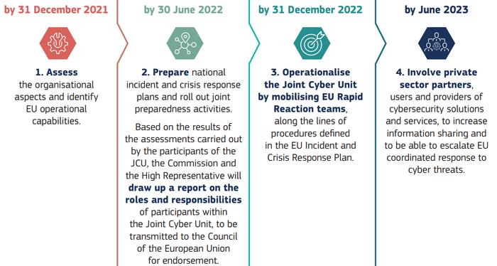 Den overordnede tidslinjen for å utvikle Joint Cyber Unit fram mot 2023.