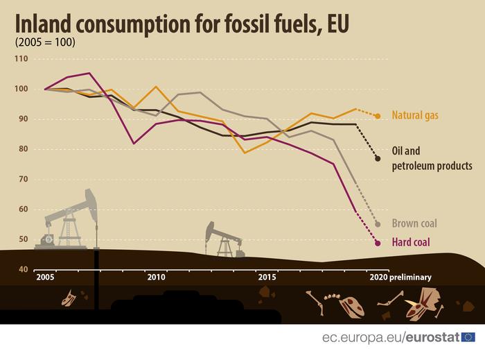 Innenlands forbruk av fossilt brensel i EU