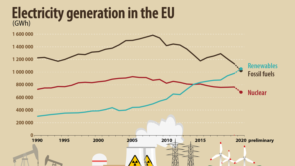 Elektrisitetsproduksjon i EU