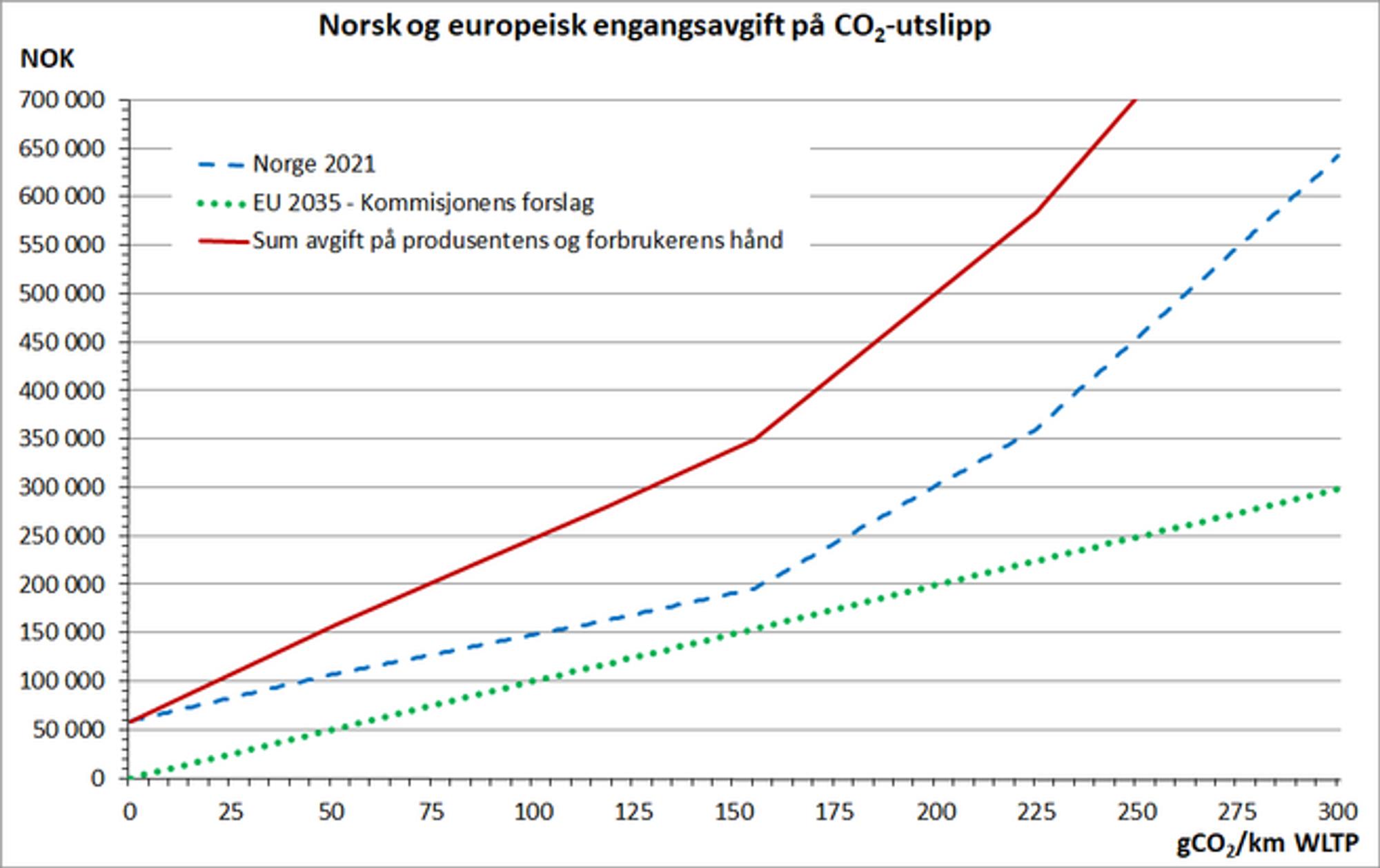 Fig. 2. Engangsavgift på en personbil med egenvekt 1800 kg og typegodkjent NOX-utslipp på 150 mgNOX/km, i henhold til norske avgiftsregler per 2021 og/eller Europakommisjonens forslag per 2035. Kilder: www.regjeringen.no og Europakommisjonen.