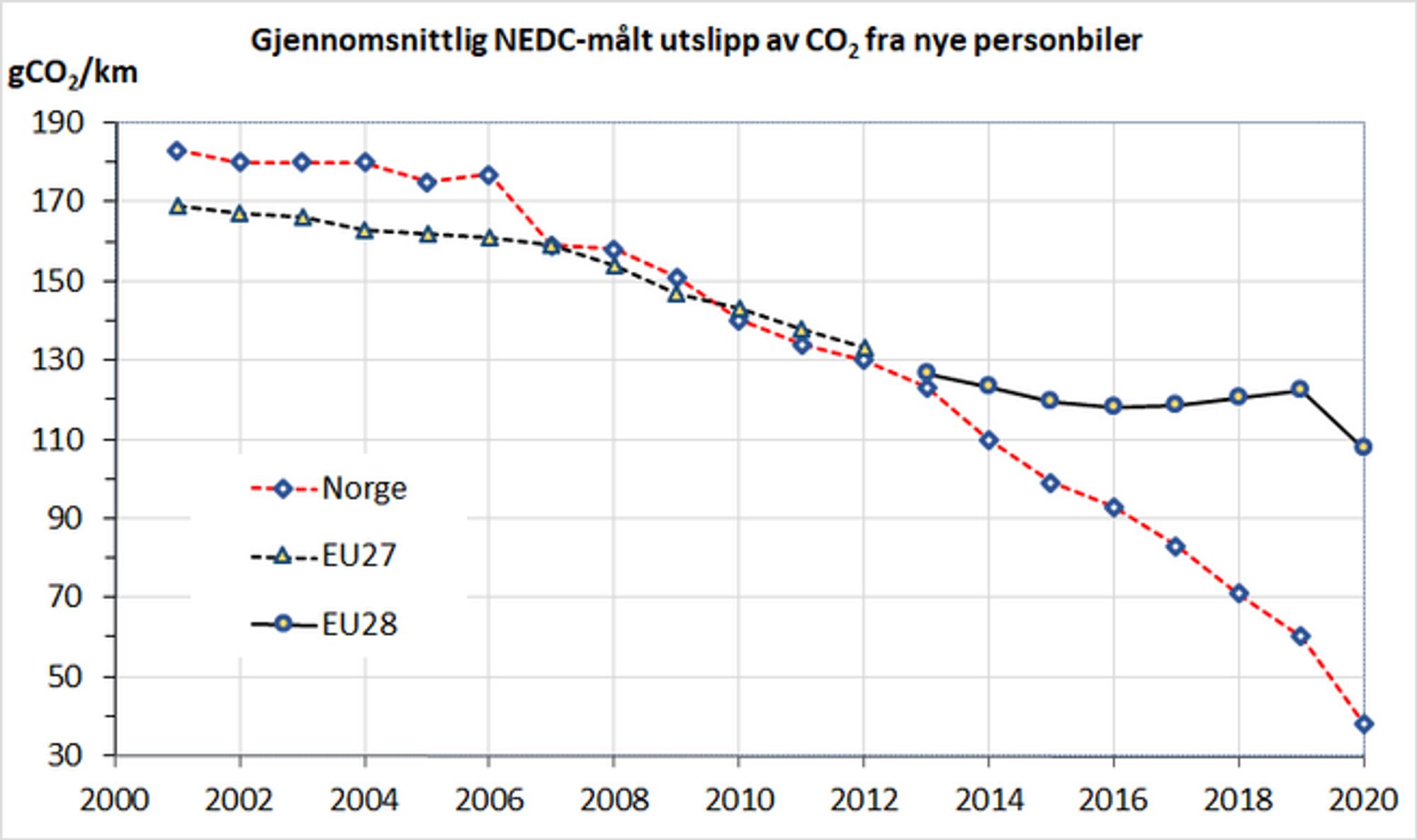 Fig. 1. Gjennomsnittlig typegodkjent utslipp fra nye personbiler i EU og Norge 2001-2020. Kilder: Opplysningsrådet for veitrafikken og Det europeiske miljøbyrået.