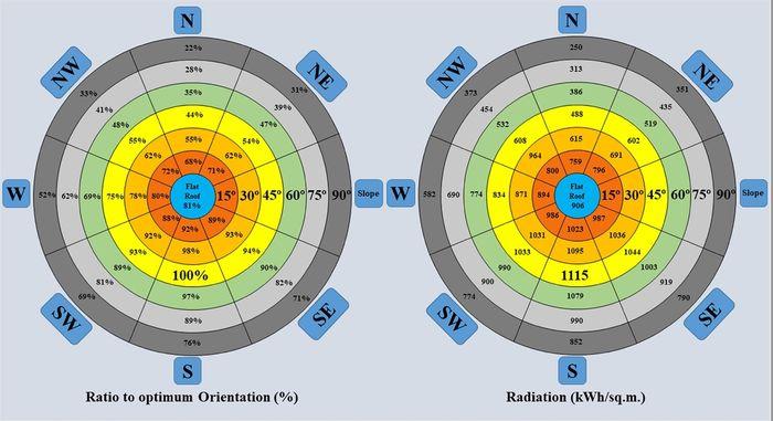 Årlig solenergipotensiale fra bygningers omhyllingsflater ved forskjellige vinkler til horisontalen og orienteringer i Drammen.